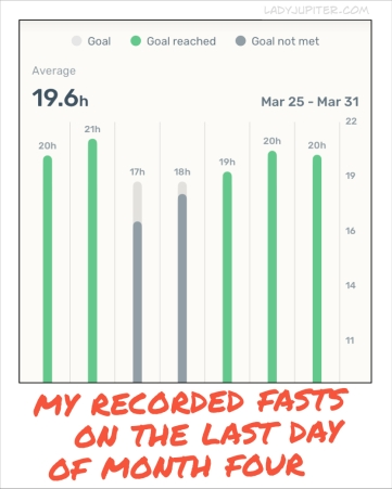 My recorded fasts on the last day of month four. Fasting daily is easy and very worth it.