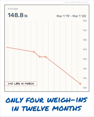 Why weigh?! It doesn't change my weight, so I don't stress about these numbers.